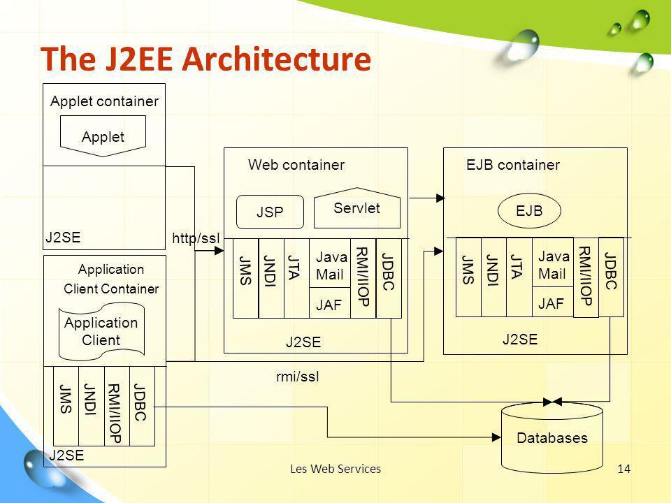 Les Web Services14 The J2EE Architecture Applet container Applet J2SE Application Client Container J2SE Application Client JMS JNDI RMI/IIOP JDBC Web