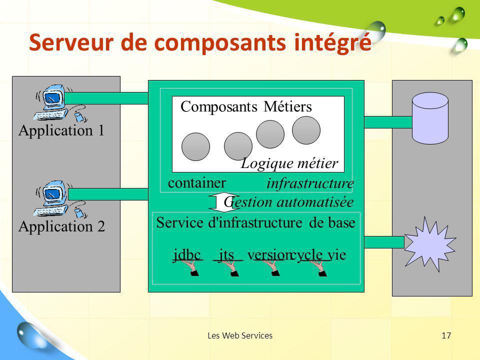 Les Web Services17 Serveur de composants intégré Application 1 Application 2 container jdbcjtsversioncycle vie Composants Métiers infrastructure Logiq