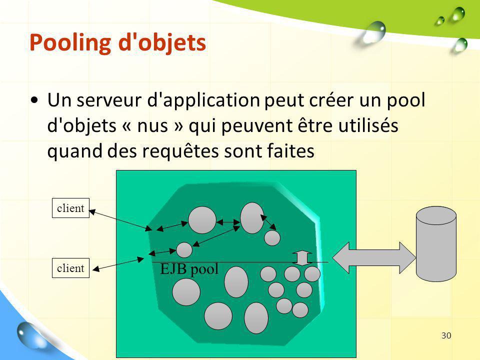 Les Web Services30 Pooling d'objets Un serveur d'application peut créer un pool d'objets « nus » qui peuvent être utilisés quand des requêtes sont fai