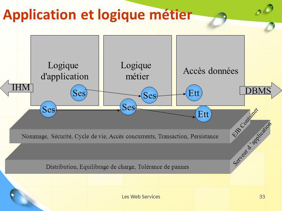 Les Web Services33 Distribution, Equilibrage de charge, Tolérance de pannes Application et logique métier Nommage, Sécurité, Cycle de vie, Accès concu
