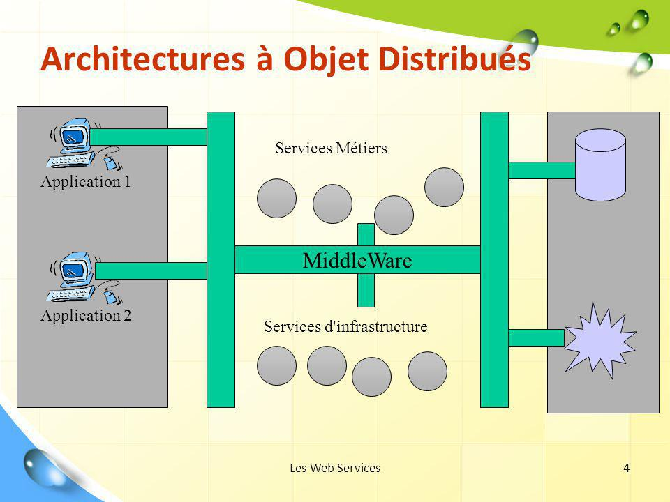 Les Web Services4 Architectures à Objet Distribués Application 1 Application 2 MiddleWare Services Métiers Services d'infrastructure