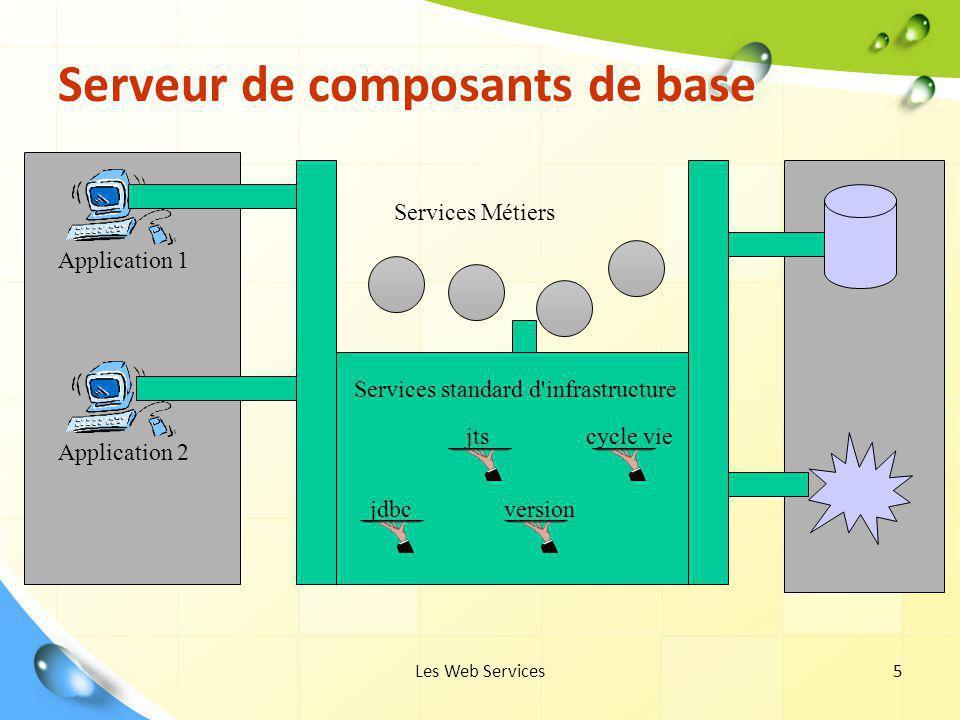 Les Web Services5 Serveur de composants de base Application 1 Application 2 Services Métiers Services standard d'infrastructure jdbc jts version cycle