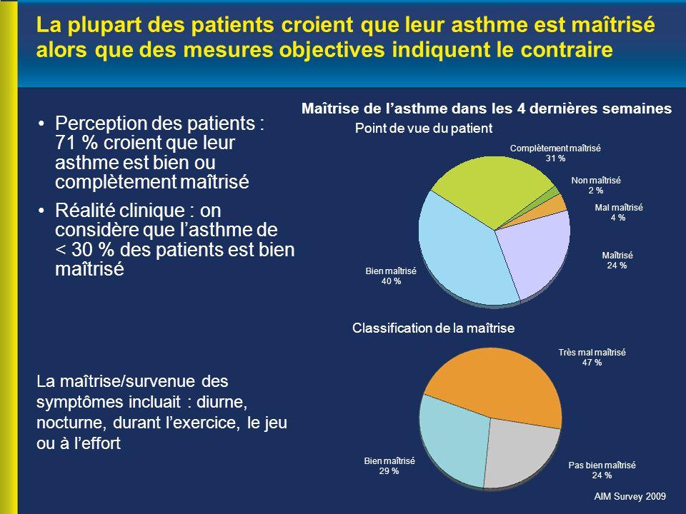 La plupart des patients croient que leur asthme est maîtrisé alors que des mesures objectives indiquent le contraire Perception des patients : 71 % croient que leur asthme est bien ou complètement maîtrisé Réalité clinique : on considère que l'asthme de < 30 % des patients est bien maîtrisé La maîtrise/survenue des symptômes incluait : diurne, nocturne, durant l'exercice, le jeu ou à l'effort Complètement maîtrisé 31 % Non maîtrisé 2 % Mal maîtrisé 4 % Maîtrisé 24 % Bien maîtrisé 40 % Très mal maîtrisé 47 % Pas bien maîtrisé 24 % Bien maîtrisé 29 % Point de vue du patient Classification de la maîtrise Maîtrise de l'asthme dans les 4 dernières semaines AIM Survey 2009