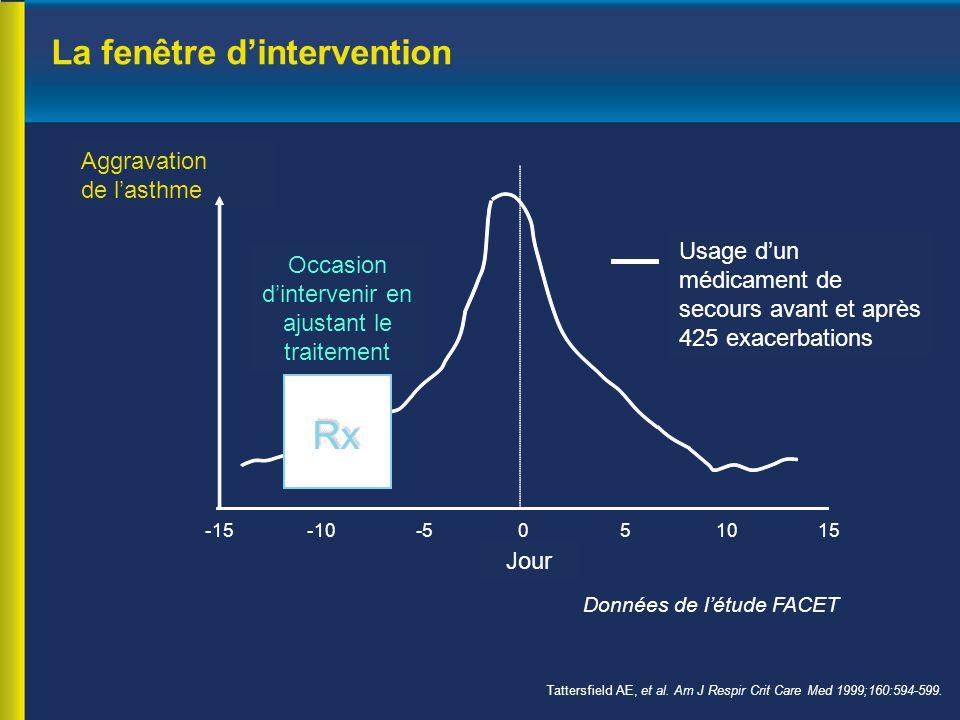 La fenêtre d'intervention Tattersfield AE, et al. Am J Respir Crit Care Med 1999;160:594-599. Aggravation de l'asthme Occasion d'intervenir en ajustan