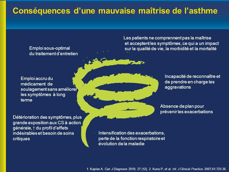 Conséquences d'une mauvaise maîtrise de l'asthme Les patients ne comprennent pas la maîtrise et acceptent les symptômes, ce qui a un impact sur la qualité de vie, la morbidité et la mortalité Emploi sous-optimal du traitement d'entretien Emploi accru du médicament de soulagement sans améliorer les symptômes à long terme Incapacité de reconnaître et de prendre en charge les aggravations Détérioration des symptômes, plus grande exposition aux CS à action générale, ↑ du profil d'effets indésirables et besoin de soins critiques Absence de plan pour prévenir les exacerbations Intensification des exacerbations, perte de la fonction respiratoire et évolution de la maladie 1.