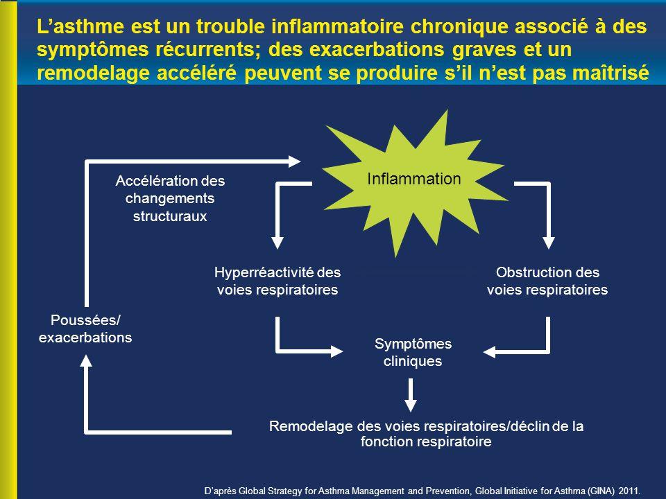 L'asthme est un trouble inflammatoire chronique associé à des symptômes récurrents; des exacerbations graves et un remodelage accéléré peuvent se produire s'il n'est pas maîtrisé D'après Global Strategy for Asthma Management and Prevention, Global Initiative for Asthma (GINA) 2011.