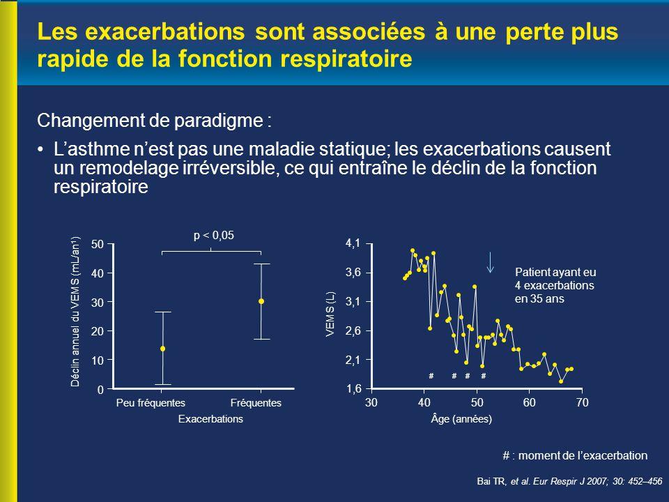 Les exacerbations sont associées à une perte plus rapide de la fonction respiratoire Changement de paradigme : L'asthme n'est pas une maladie statique; les exacerbations causent un remodelage irréversible, ce qui entraîne le déclin de la fonction respiratoire Bai TR, et al.