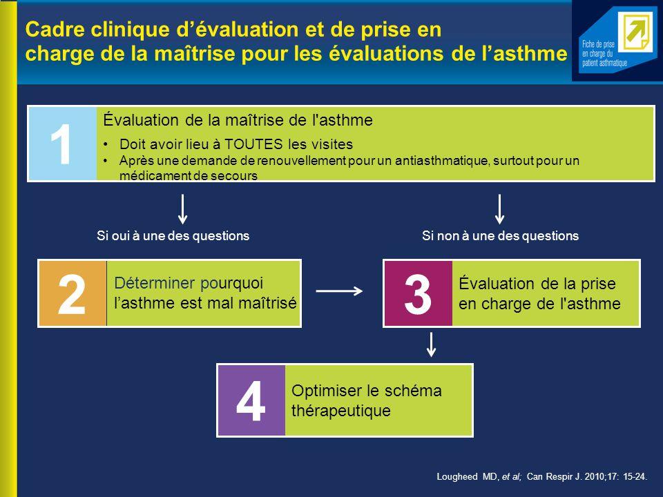 Cadre clinique d'évaluation et de prise en charge de la maîtrise pour les évaluations de l'asthme Doit avoir lieu à TOUTES les visites Après une demande de renouvellement pour un antiasthmatique, surtout pour un médicament de secours Si oui à une des questions Si non à une des questions 1 Évaluation de la maîtrise de l asthme 2 Déterminer pourquoi l'asthme est mal maîtrisé 3 Évaluation de la prise en charge de l asthme 4 Optimiser le schéma thérapeutique Lougheed MD, et al; Can Respir J.