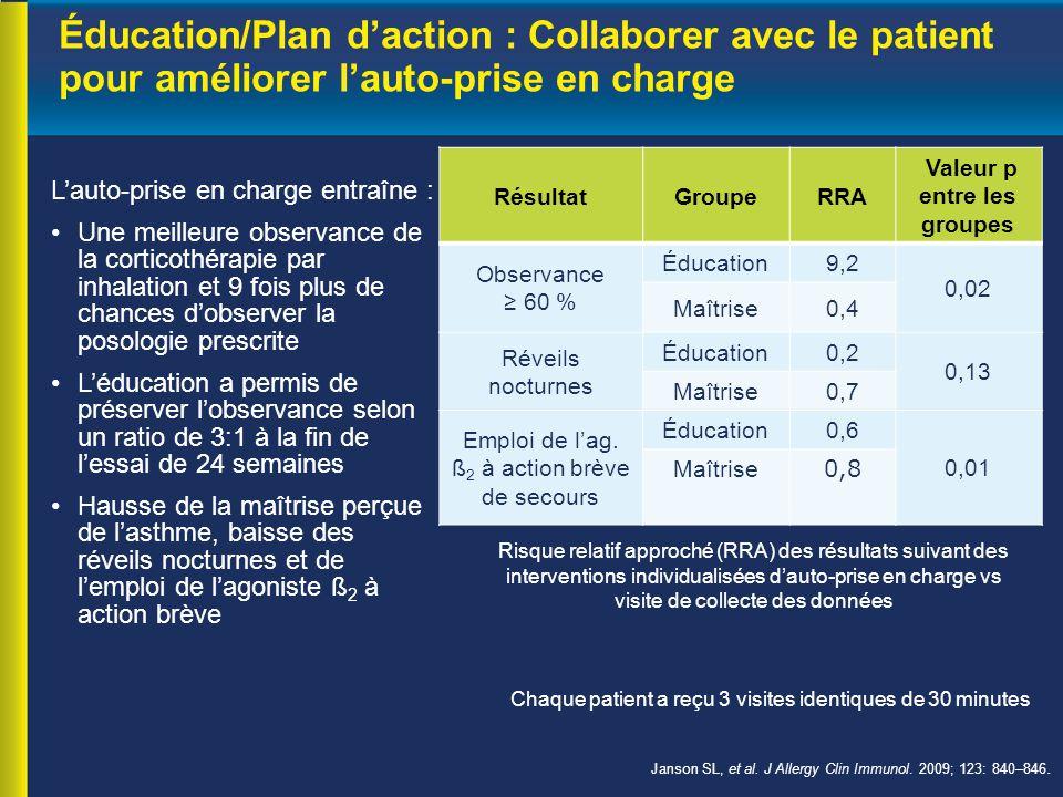 Éducation/Plan d'action : Collaborer avec le patient pour améliorer l'auto-prise en charge L'auto-prise en charge entraîne : Une meilleure observance de la corticothérapie par inhalation et 9 fois plus de chances d'observer la posologie prescrite L'éducation a permis de préserver l'observance selon un ratio de 3:1 à la fin de l'essai de 24 semaines Hausse de la maîtrise perçue de l'asthme, baisse des réveils nocturnes et de l'emploi de l'agoniste ß 2 à action brève Janson SL, et al.