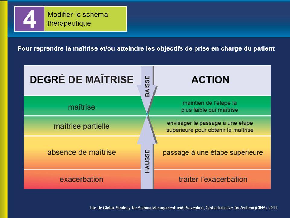 Pour reprendre la maîtrise et/ou atteindre les objectifs de prise en charge du patient 4 Modifier le schéma thérapeutique Tité de Global Strategy for Asthma Management and Prevention, Global Initiative for Asthma (GINA) 2011.