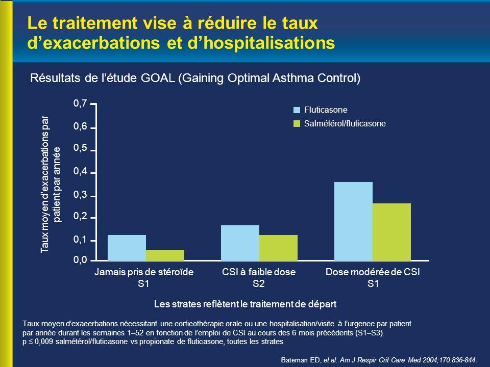 Résultats de l'étude GOAL (Gaining Optimal Asthma Control) Taux moyen d'exacerbations nécessitant une corticothérapie orale ou une hospitalisation/visite à l'urgence par patient par année durant les semaines 1–52 en fonction de l'emploi de CSI au cours des 6 mois précédents (S1–S3).