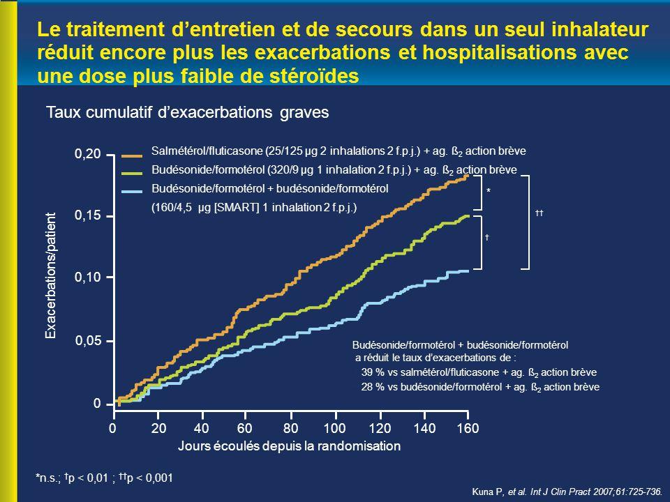 Le traitement d'entretien et de secours dans un seul inhalateur réduit encore plus les exacerbations et hospitalisations avec une dose plus faible de