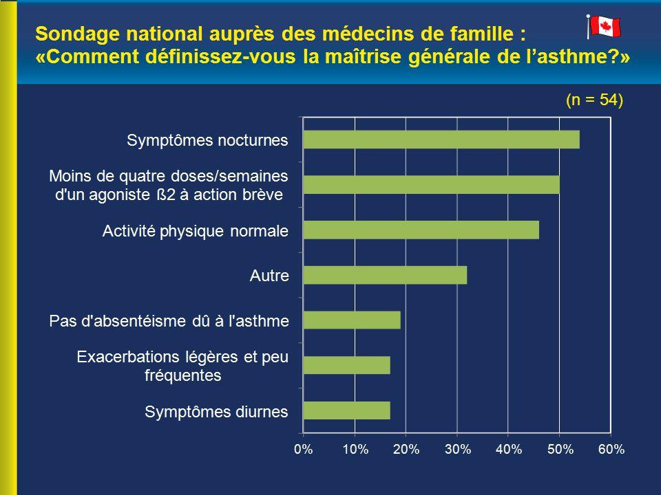 Sondage national auprès des médecins de famille : «Comment définissez-vous la maîtrise générale de l'asthme?» (n = 54)