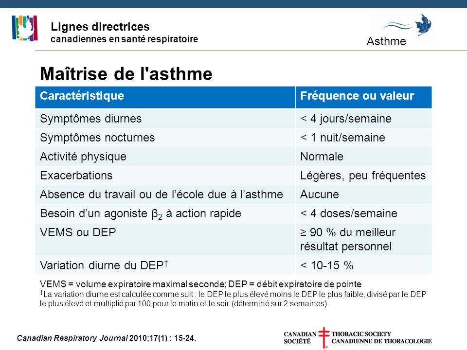 Canadian Respiratory Journal 2010;17(1) : 15-24. Maîtrise de l'asthme CaractéristiqueFréquence ou valeur Symptômes diurnes< 4 jours/semaine Symptômes