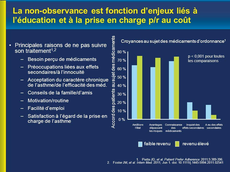 La non-observance est fonction d'enjeux liés à l'éducation et à la prise en charge p/r au coût Principales raisons de ne pas suivre son traitement 1,2