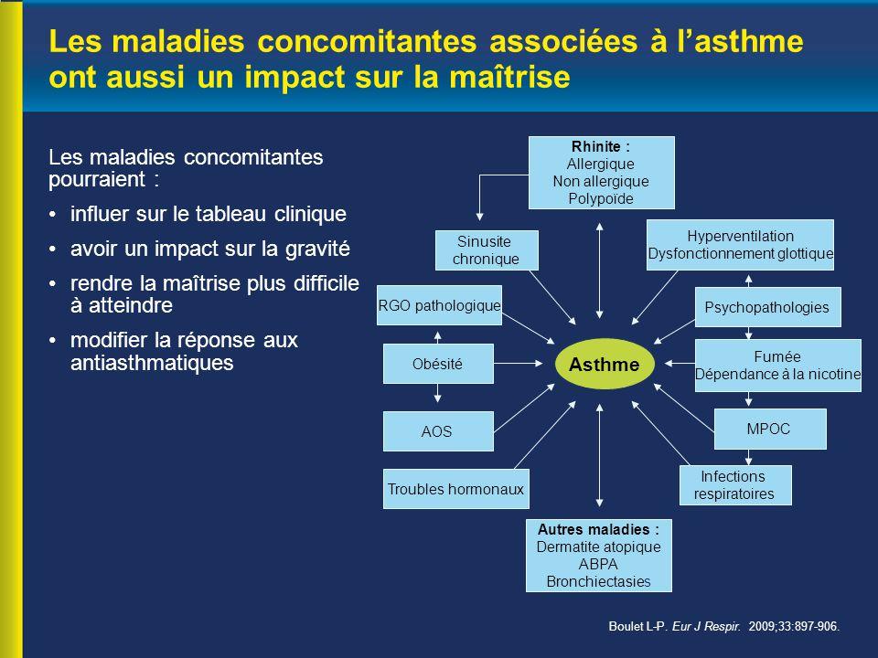 Les maladies concomitantes associées à l'asthme ont aussi un impact sur la maîtrise Les maladies concomitantes pourraient : influer sur le tableau clinique avoir un impact sur la gravité rendre la maîtrise plus difficile à atteindre modifier la réponse aux antiasthmatiques Boulet L-P.