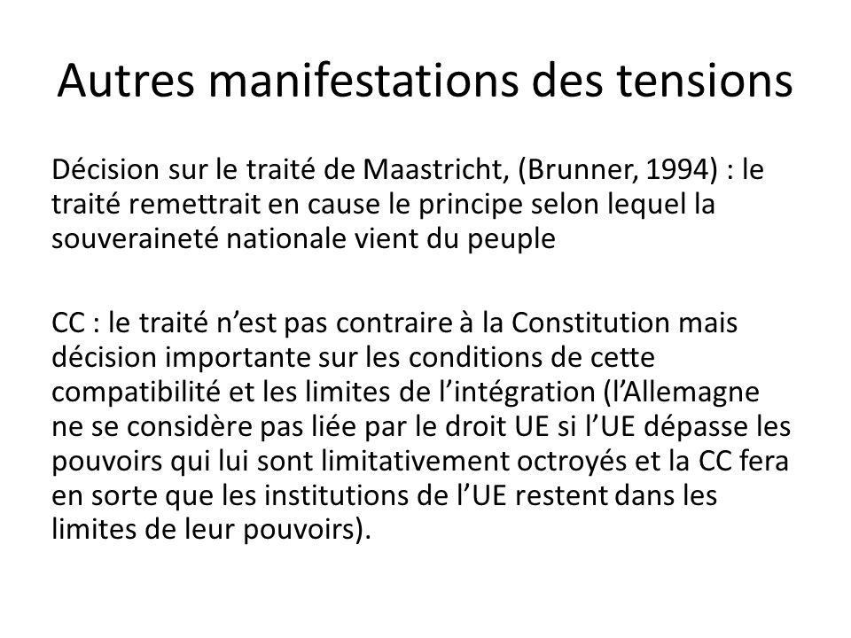 Autres manifestations des tensions Décision sur le traité de Maastricht, (Brunner, 1994) : le traité remettrait en cause le principe selon lequel la souveraineté nationale vient du peuple CC : le traité n'est pas contraire à la Constitution mais décision importante sur les conditions de cette compatibilité et les limites de l'intégration (l'Allemagne ne se considère pas liée par le droit UE si l'UE dépasse les pouvoirs qui lui sont limitativement octroyés et la CC fera en sorte que les institutions de l'UE restent dans les limites de leur pouvoirs).