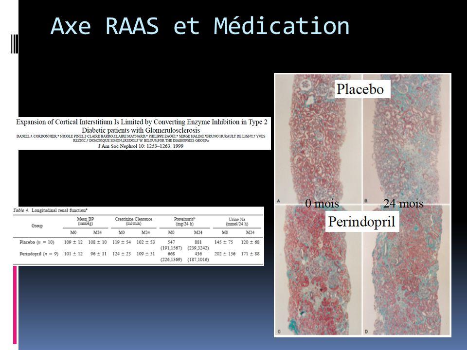 Axe RAAS et Médication