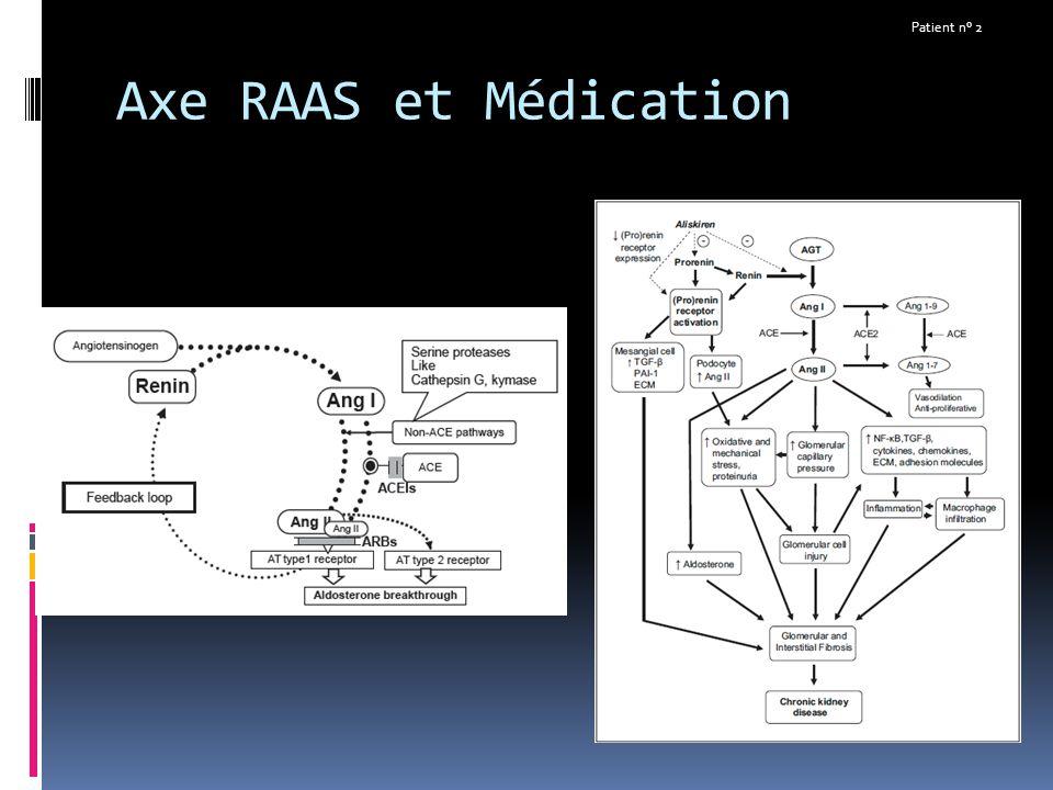 Axe RAAS et Médication Patient n° 2