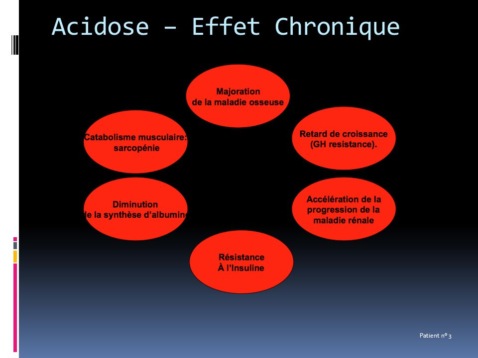 Acidose – Effet Chronique Patient n° 3