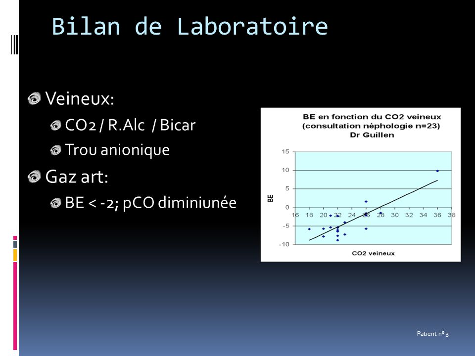 Bilan de Laboratoire Veineux: CO2 / R.Alc / Bicar Trou anionique Gaz art: BE < -2; pCO diminiunée Patient n° 3