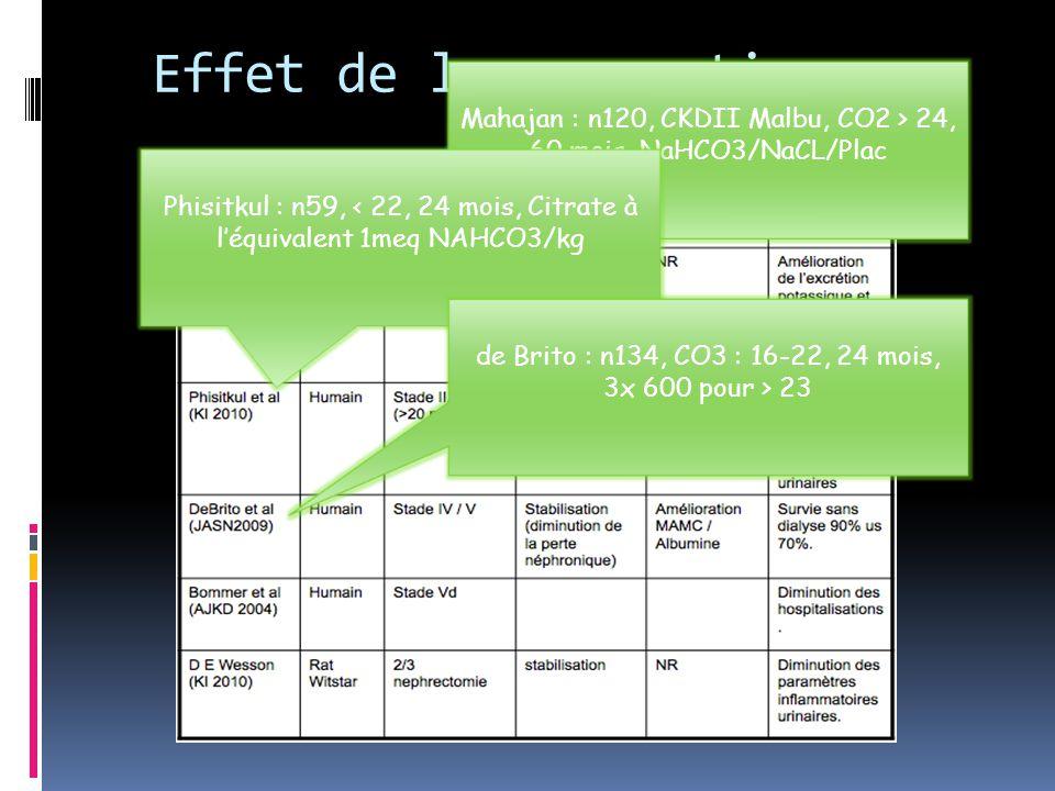 Effet de la correction Mahajan : n120, CKDII Malbu, CO2 > 24, 60 mois, NaHCO3/NaCL/Plac Phisitkul : n59, < 22, 24 mois, Citrate à l'équivalent 1meq NA