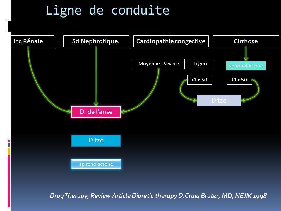Ligne de conduite Drug Therapy, Review Article Diuretic therapy D.Craig Brater, MD, NEJM 1998 Ins RénaleSd Nephrotique.CirrhoseCardiopathie congestive