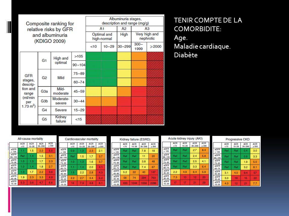 TENIR COMPTE DE LA COMORBIDITE: Age. Maladie cardiaque. Diabète