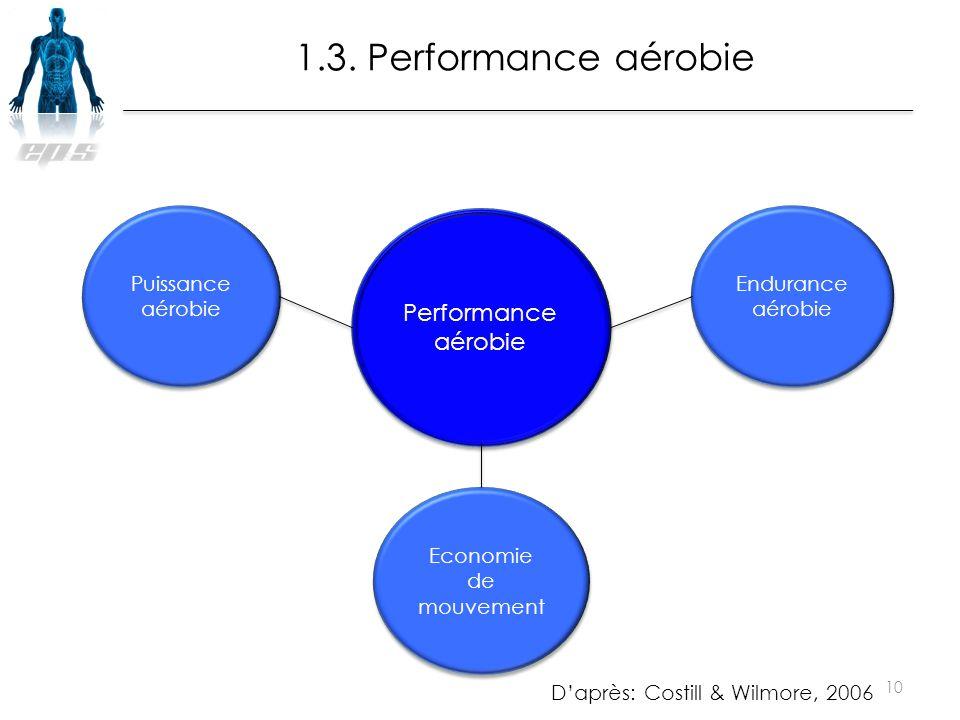 Performance aérobie Puissance aérobie Endurance aérobie Economie de mouvement 10 1.3. Performance aérobie D'après: Costill & Wilmore, 2006