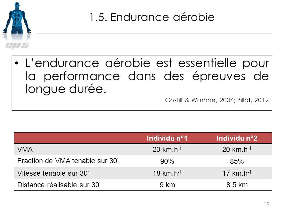 L'endurance aérobie est essentielle pour la performance dans des épreuves de longue durée. Costill & Wilmore, 2006; Billat, 2012 15 1.5. Endurance aér