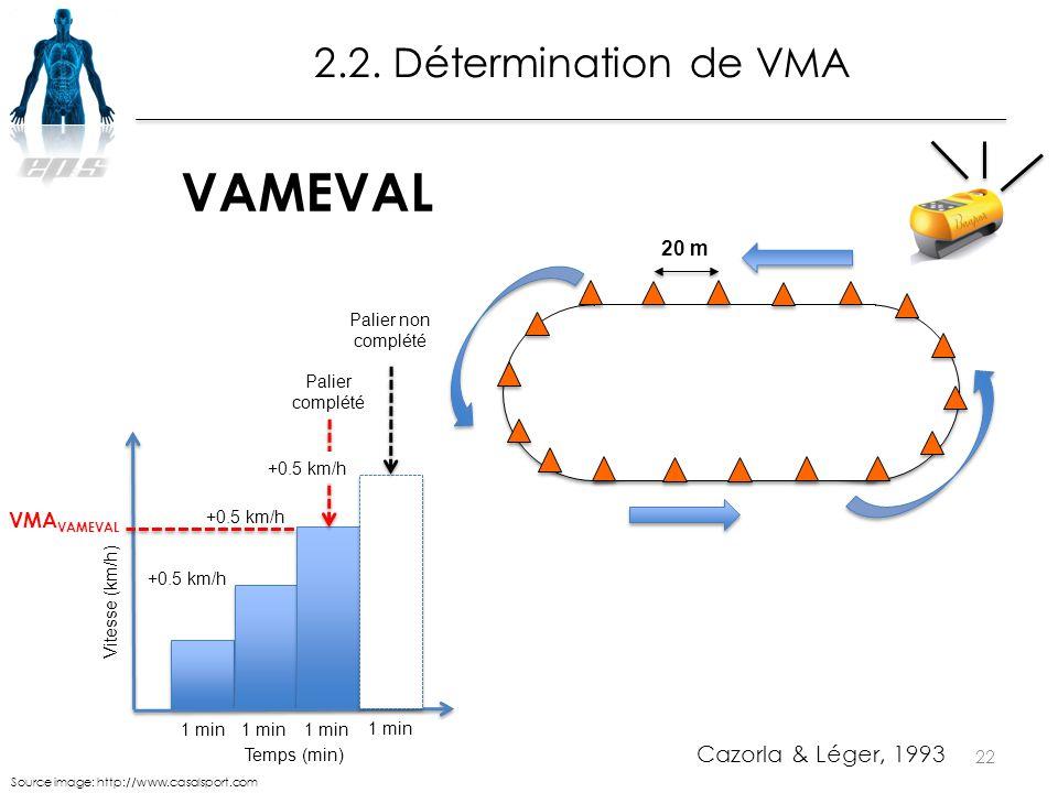 22 2.2. Détermination de VMA 1 min +0.5 km/h 1 min Vitesse (km/h) Temps (min) Palier complété Palier non complété +0.5 km/h VMA VAMEVAL Cazorla & Lége