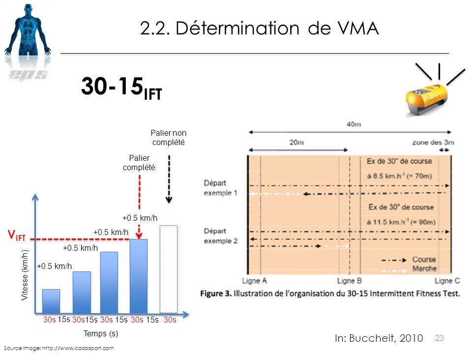 23 2.2. Détermination de VMA In: Buccheit, 2010 Temps (s) Palier complété Palier non complété 15s Vitesse (km/h) V IFT 30s15s30s 15s 30s +0.5 km/h 30-