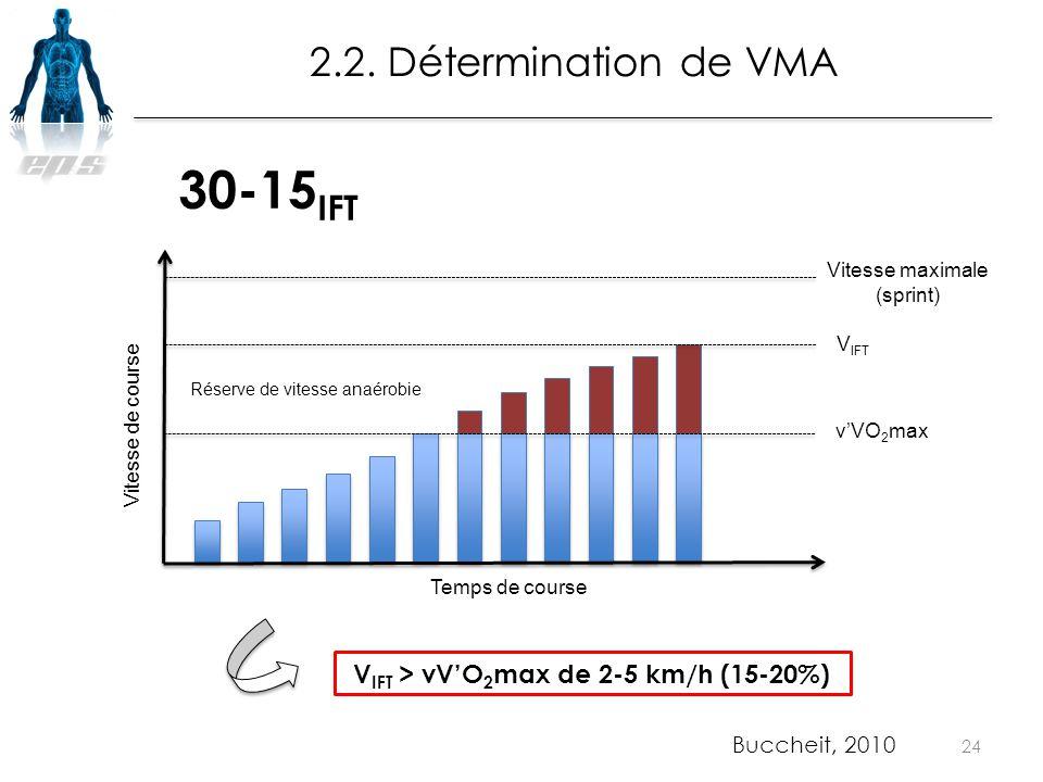 24 Temps de course Vitesse de course Vitesse maximale (sprint) v'VO 2 max V IFT V IFT > vV'O 2 max de 2-5 km/h (15-20%) 2.2. Détermination de VMA 30-1