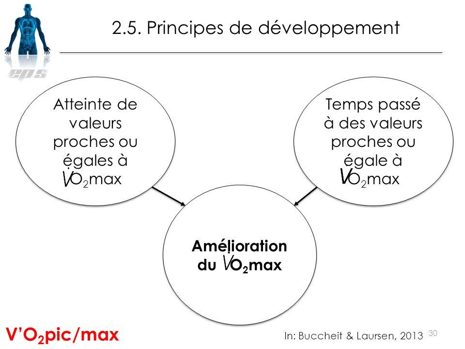 30 Atteinte de valeurs proches ou égales à O 2 max Amélioration du O 2 max Temps passé à des valeurs proches ou égale à O 2 max In: Buccheit & Laursen