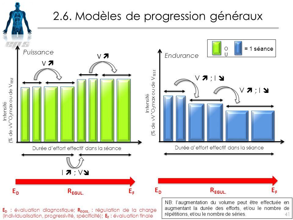 2.6. Modèles de progression généraux 41 E D : évaluation diagnostique; R EGUL. : régulation de la charge (individualisation, progressivité, spécificit