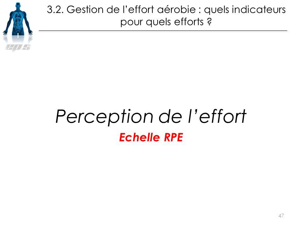 Perception de l'effort Echelle RPE 47 La leçon de Muscu en EPS Musculation : à partir de Quand ? Quoi ? La leçon de Muscu en EPS Musculation : à parti