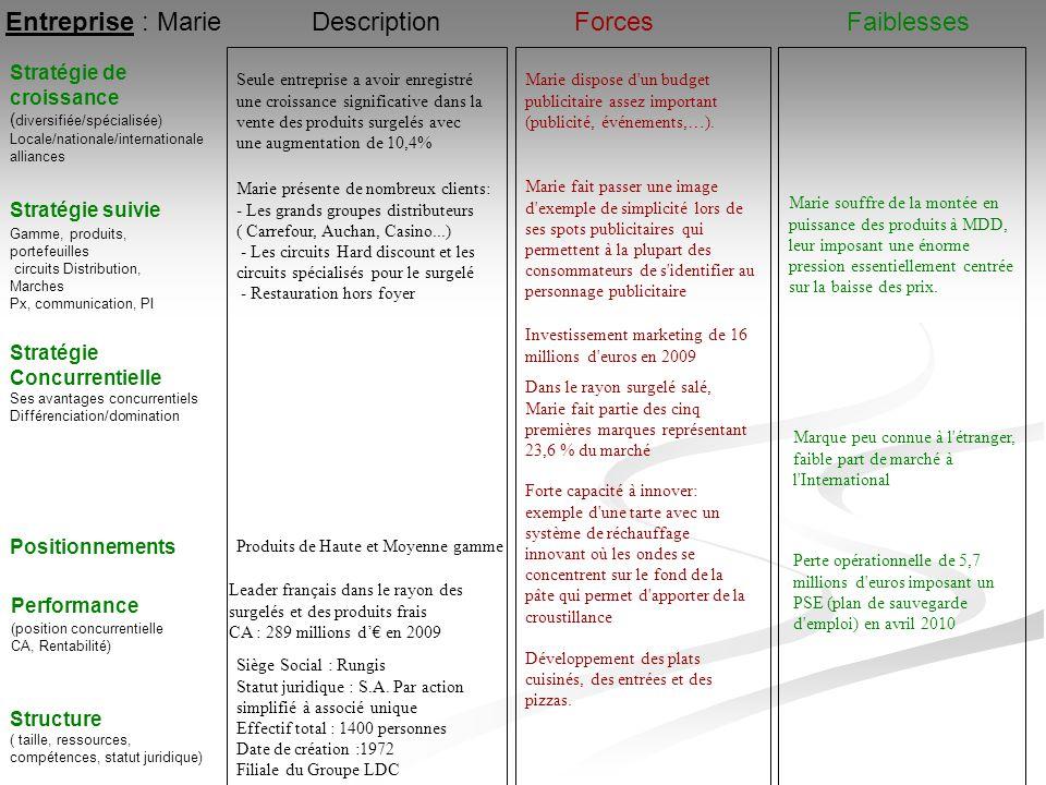Entreprise : Marie Stratégie suivie Stratégie de croissance ( diversifiée/spécialisée) Locale/nationale/internationale alliances ForcesFaiblesses Perf