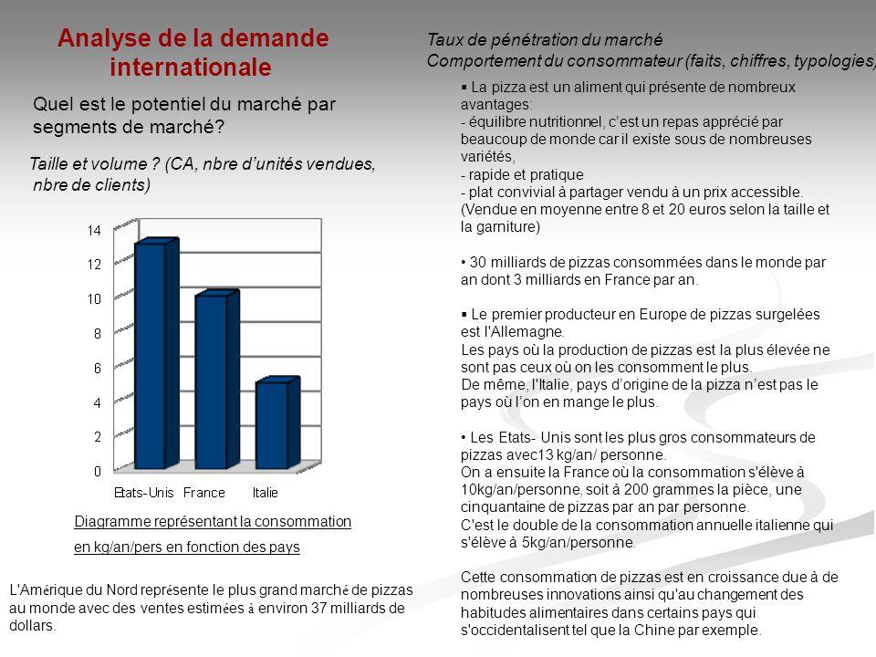 Quel est le potentiel du marché par segments de marché? Taille et volume ? (CA, nbre d'unités vendues, nbre de clients) Analyse de la demande internat