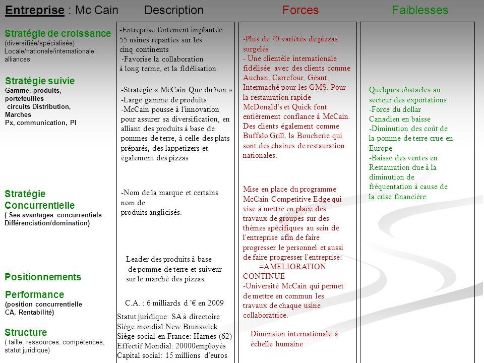 Entreprise : Mc Cain Stratégie suivie Gamme, produits, portefeuilles circuits Distribution, Marches Px, communication, PI Stratégie de croissance (div