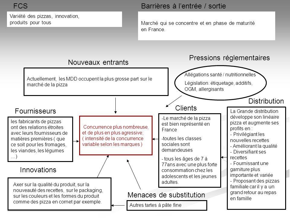 FCSBarrières à l'entrée / sortie Marché qui se concentre et en phase de maturité en France. Concurrence plus nombreuse, et de plus en plus agressive;