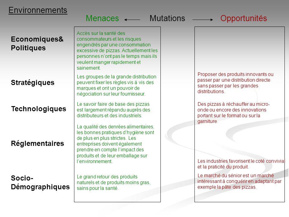 Environnements MenacesOpportunitésMutations Economiques& Politiques Stratégiques Technologiques Réglementaires Socio- Démographiques Les groupes de la