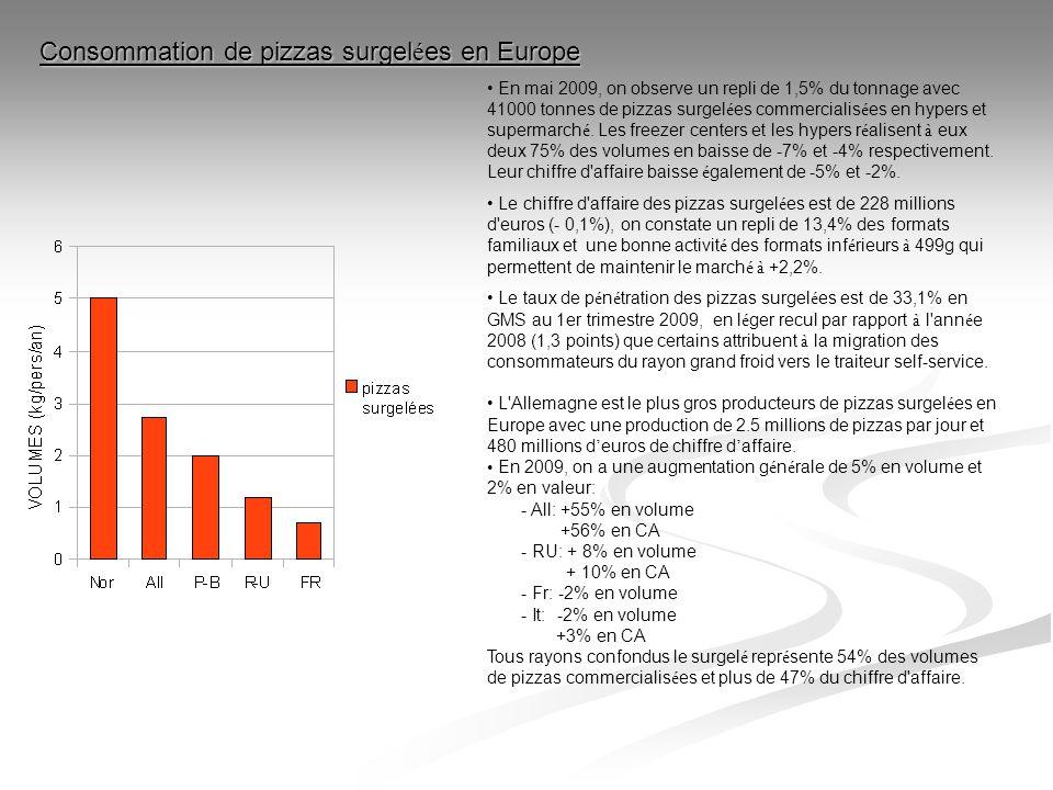 En mai 2009, on observe un repli de 1,5% du tonnage avec 41000 tonnes de pizzas surgel é es commercialis é es en hypers et supermarch é. Les freezer c