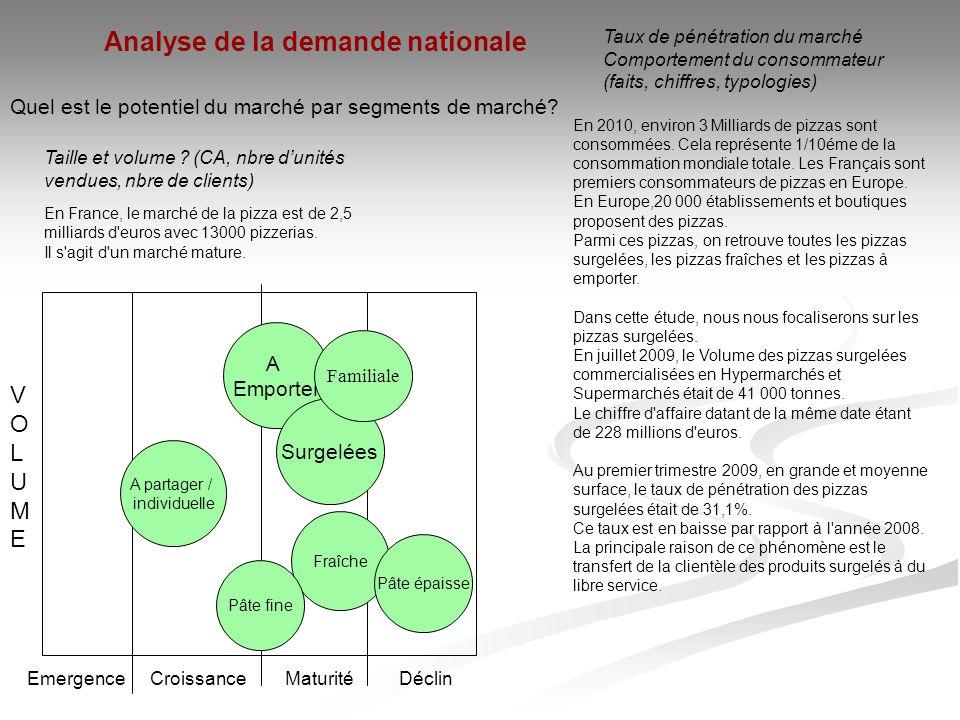 Quel est le potentiel du marché par segments de marché? Taille et volume ? (CA, nbre d'unités vendues, nbre de clients) En France, le marché de la piz