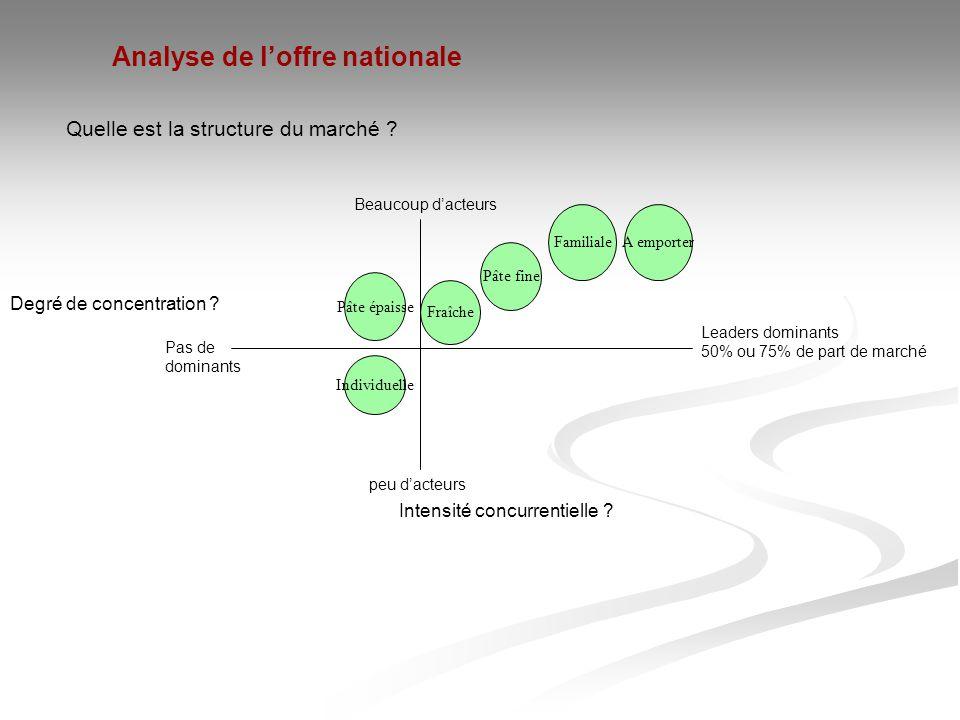 Quelle est la structure du marché ? Analyse de l'offre nationale Intensité concurrentielle ? Degré de concentration ? peu d'acteurs Pas de dominants L