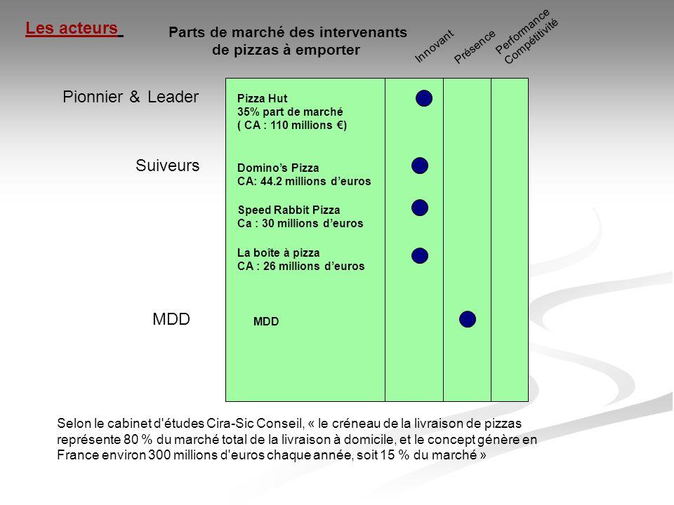 Parts de marché des intervenants de pizzas surgelées Leader Suiveurs Innovant Présence Performance Compétitivité MDD Les acteurs Buitoni PM: 29.1 % Marie PM : 10 % Dr Oetker PM : 9.6% Mc cain PM: 3.6% MDD PM: 43.2%