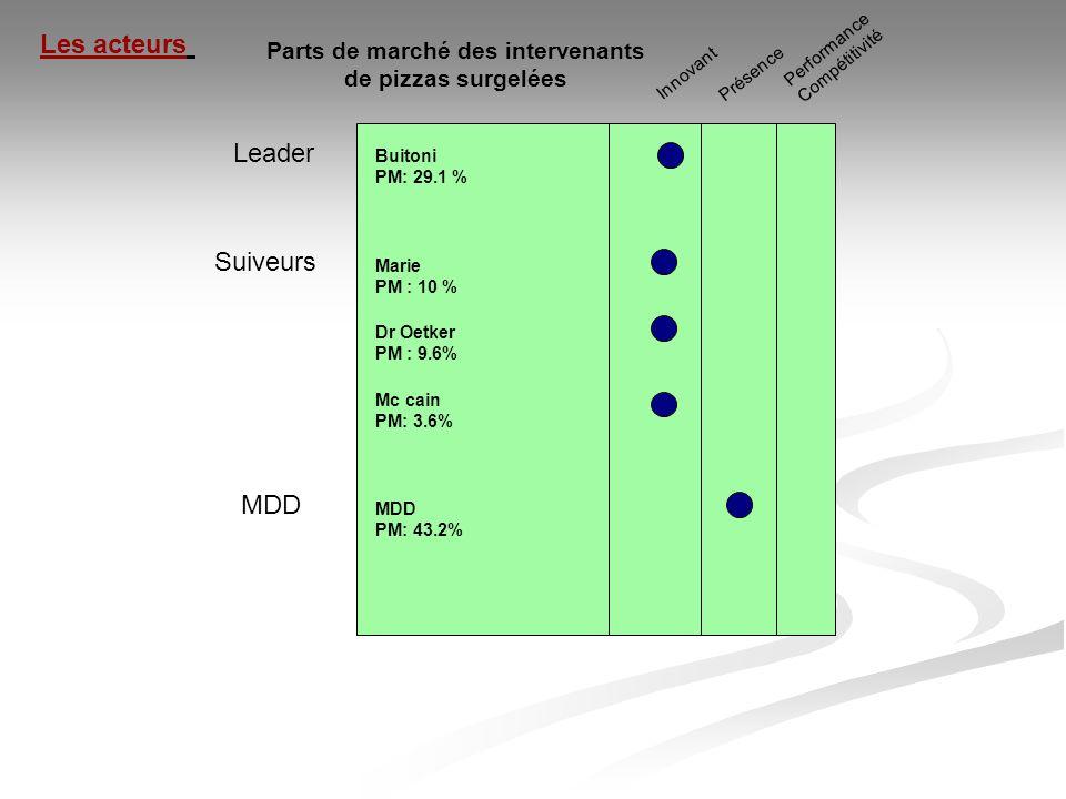 Parts de marché des intervenants de pizzas surgelées Leader Suiveurs Innovant Présence Performance Compétitivité MDD Les acteurs Buitoni PM: 29.1 % Ma