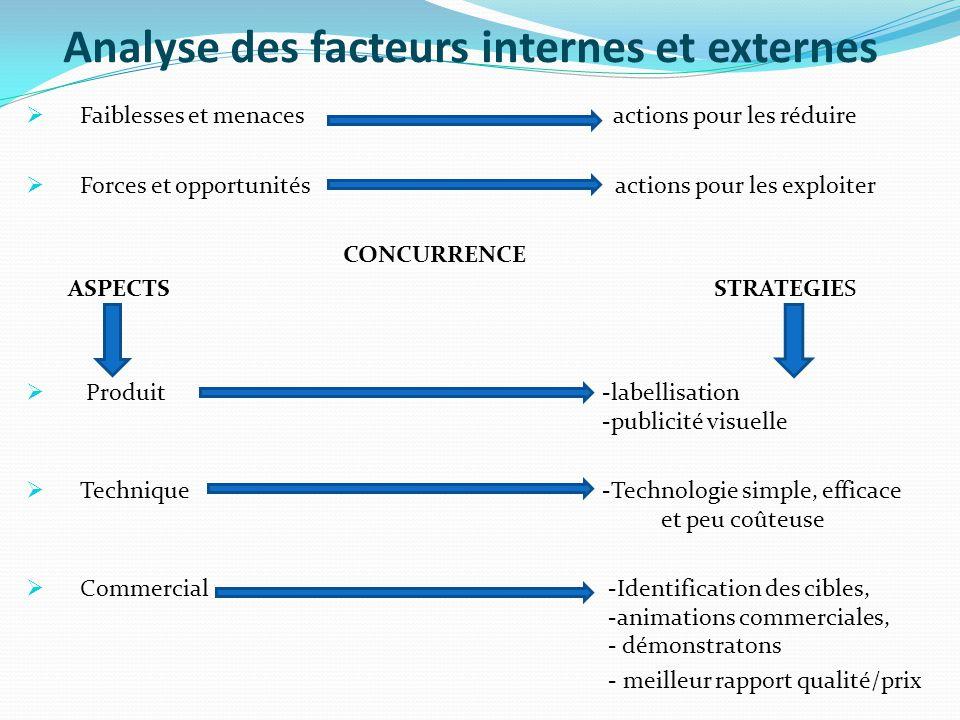 Analyse des facteurs internes et externes  Faiblesses et menaces actions pour les réduire  Forces et opportunités actions pour les exploiter CONCURR