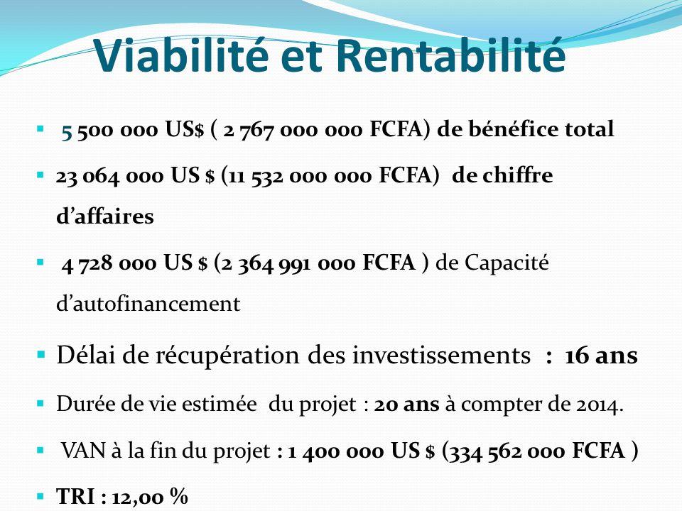Viabilité et Rentabilité  5 500 000 US$ ( 2 767 000 000 FCFA) de bénéfice total  23 064 000 US $ (11 532 000 000 FCFA) de chiffre d'affaires  4 728 000 US $ (2 364 991 000 FCFA ) de Capacité d'autofinancement  Délai de récupération des investissements : 16 ans  Durée de vie estimée du projet : 20 ans à compter de 2014.