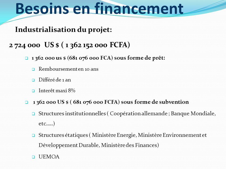 Besoins en financement Industrialisation du projet: 2 724 000 US $ ( 1 362 152 000 FCFA)  1 362 000 us $ (681 076 000 FCA) sous forme de prêt:  Remboursement en 10 ans  Différé de 1 an  Interêt maxi 8%  1 362 000 US $ ( 681 076 000 FCFA) sous forme de subvention  Structures institutionnelles ( Coopération allemande ; Banque Mondiale, etc…..)  Structures étatiques ( Ministère Energie, Ministère Environnement et Développement Durable, Ministère des Finances)  UEMOA