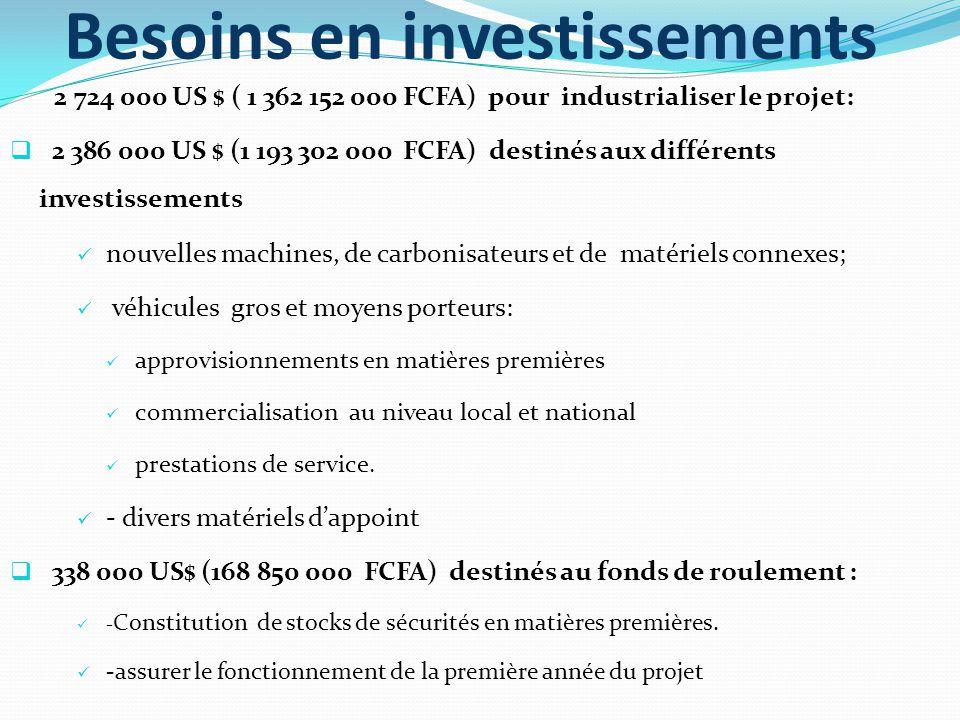 Besoins en investissements 2 724 000 US $ ( 1 362 152 000 FCFA) pour industrialiser le projet:  2 386 000 US $ (1 193 302 000 FCFA) destinés aux différents investissements nouvelles machines, de carbonisateurs et de matériels connexes; véhicules gros et moyens porteurs: approvisionnements en matières premières commercialisation au niveau local et national prestations de service.